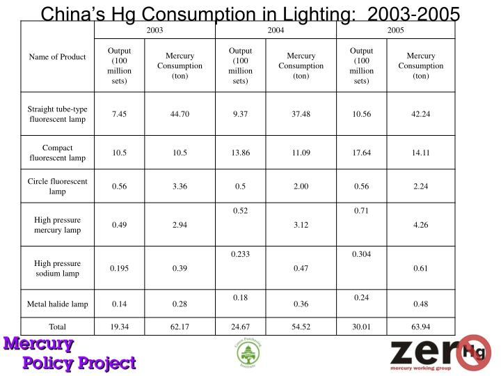 China's Hg Consumption in Lighting:  2003-2005