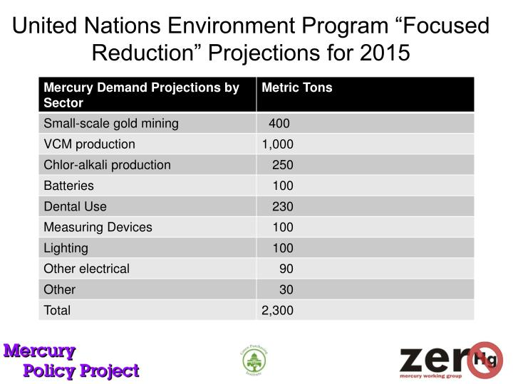 """United Nations Environment Program """"Focused Reduction"""" Projections for 2015"""
