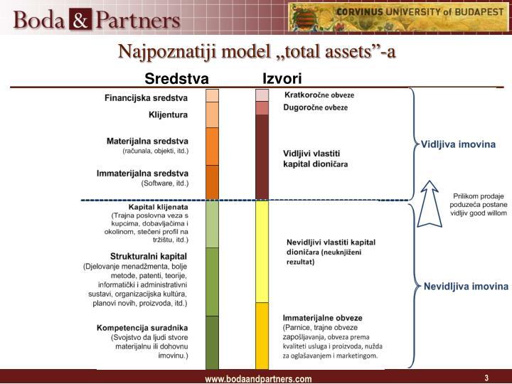 Najpoznatiji model total assets a