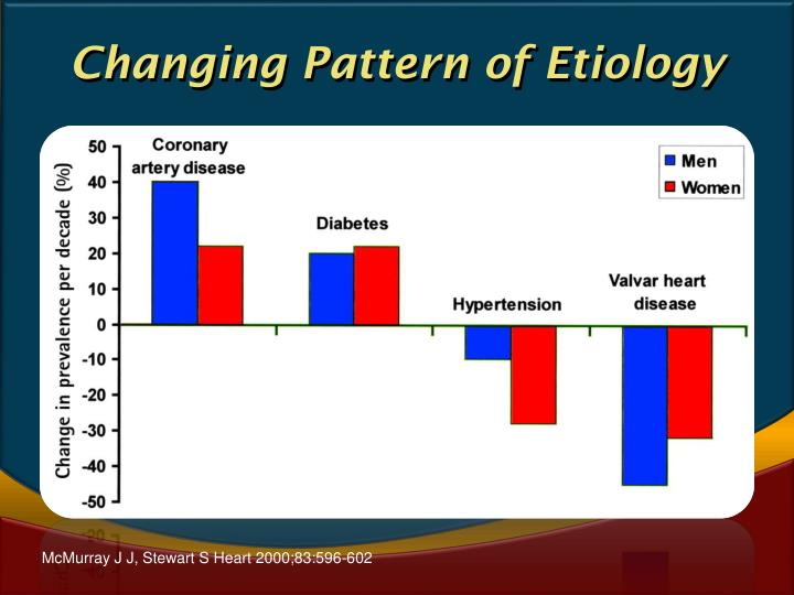 Changing Pattern of Etiology