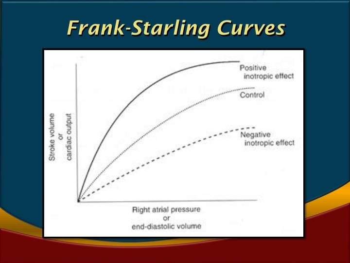 Frank-Starling Curves