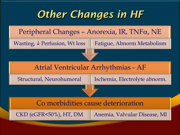 Other Changes in HF