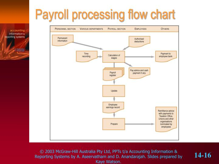 Ppt - The Payroll Cycle Powerpoint Presentation