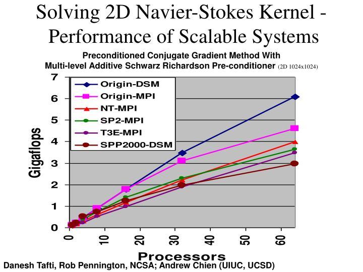 Solving 2D Navier-Stokes Kernel