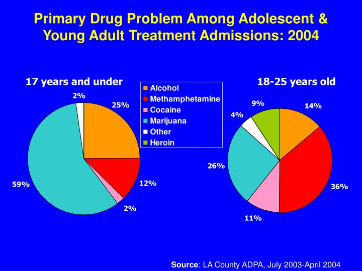 the problem of drug use among teenagers In the us, teens abuse alcohol more than any illicit drug not surprisingly, it causes the most harm — teen alcohol abuse is responsible each year for nearly 200,000 er visits and 4,300 deaths among kids under 21.