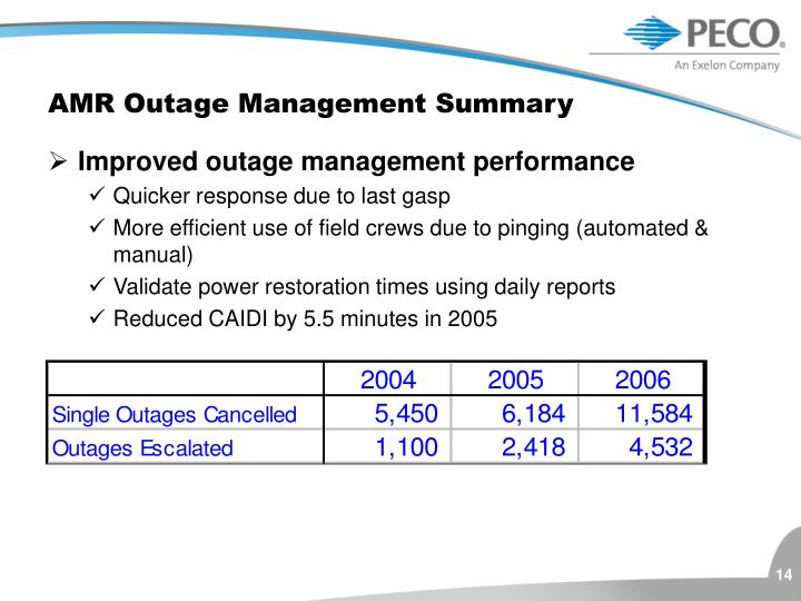 AMR Outage Management Summary