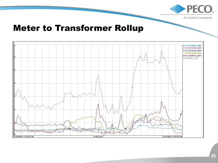 Meter to Transformer Rollup