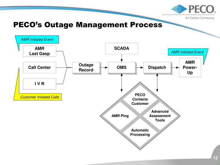 PECO's Outage Management Process