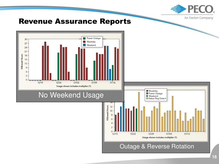 Revenue Assurance Reports