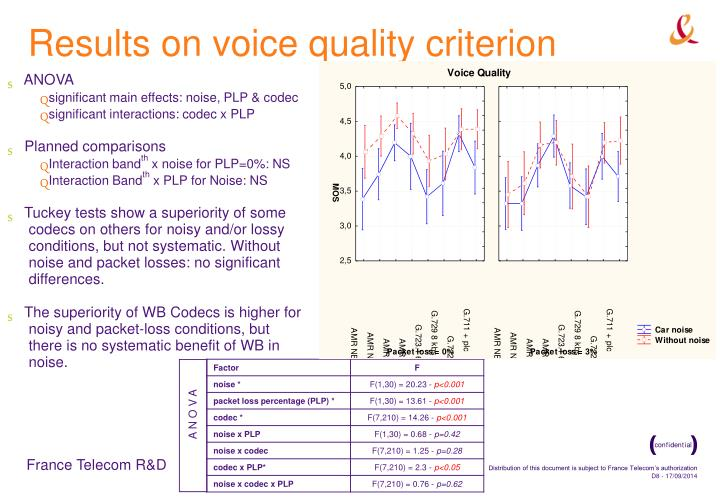 Results on voice quality criterion