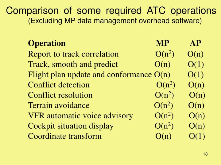 Comparison of some required ATC operations
