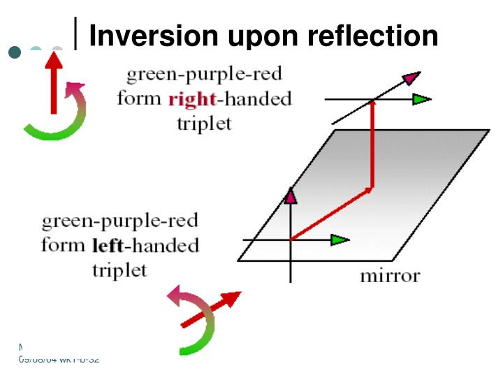 Inversion upon reflection