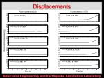 displacements