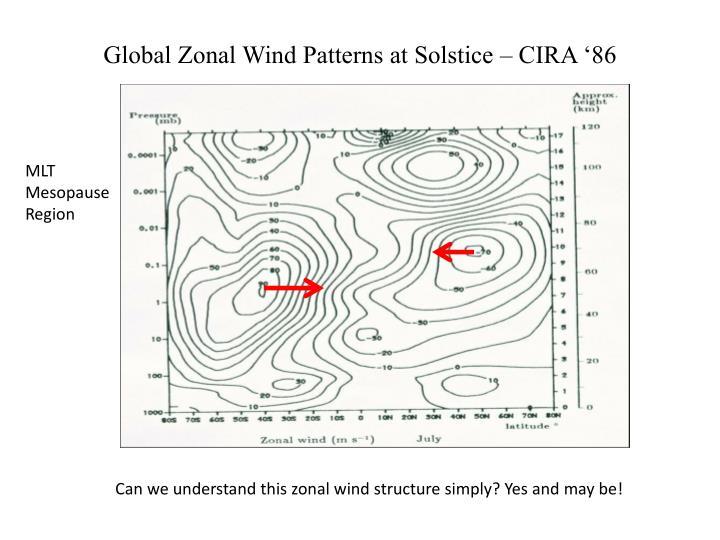 Global Zonal Wind Patterns at Solstice – CIRA '86