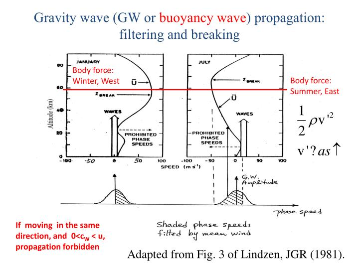 Gravity wave (GW or
