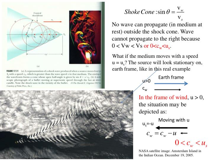 No wave can propagate (in medium at rest) outside the shock cone. Wave cannot propagate to the right because