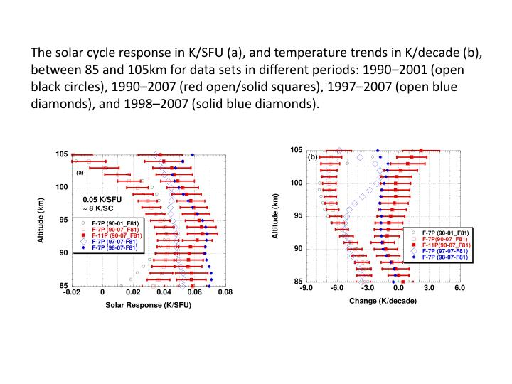 The solar cycle response in K/SFU (a), and temperature trends in K/decade (b), between 85 and 105km for data sets in different periods: 1990–2001 (open black circles), 1990–2007 (red open/solid squares), 1997–2007 (open blue diamonds), and 1998–2007 (solid blue diamonds).
