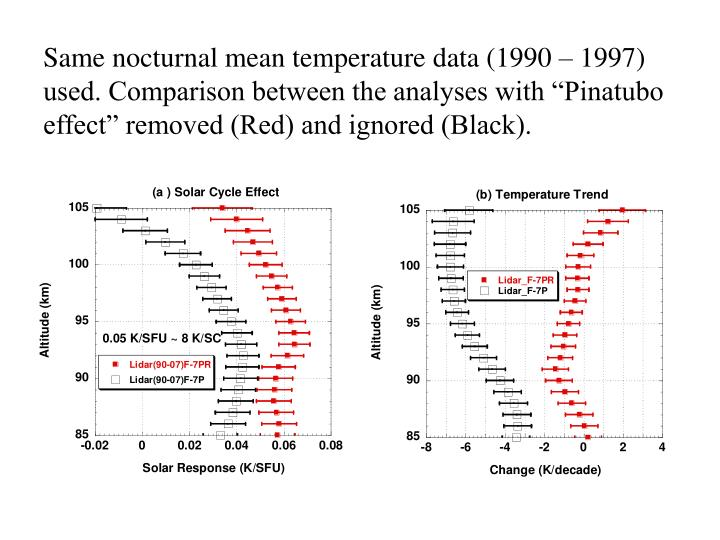"""Same nocturnal mean temperature data (1990 – 1997) used. Comparison between the analyses with """"Pinatubo effect"""" removed (Red) and ignored (Black)."""