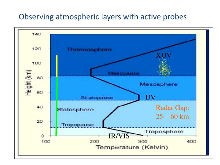 Observing atmospheric layers with active probes