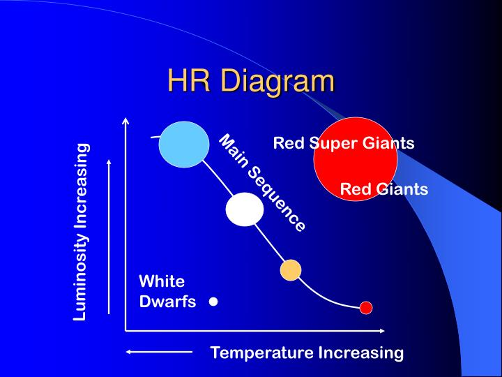 HR Diagram