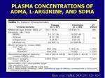 plasma concentrations of adma l arginine and sdma