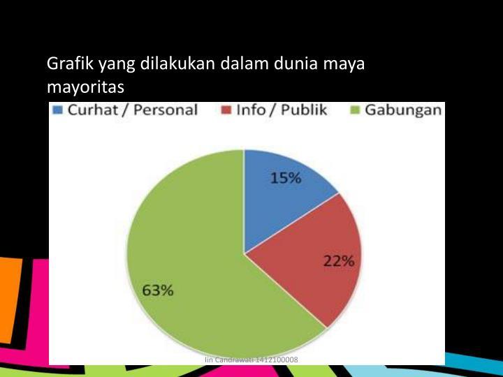 Grafik yang dilakukan dalam dunia maya mayoritas