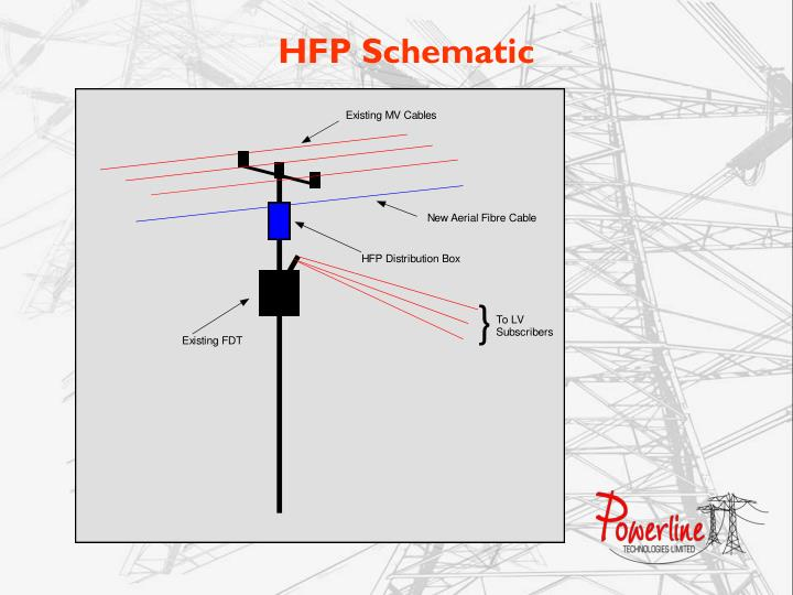 """PPT - """" Broadband over Powerline and the Smart Grid in ..."""