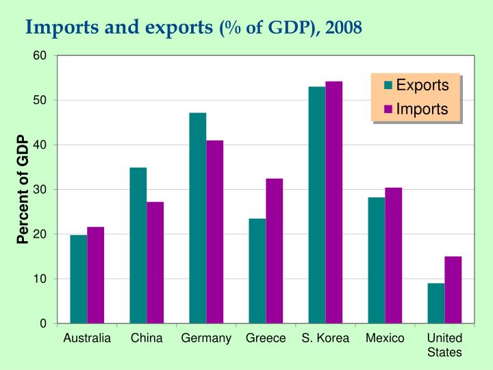 Imports and exports of gdp 2008