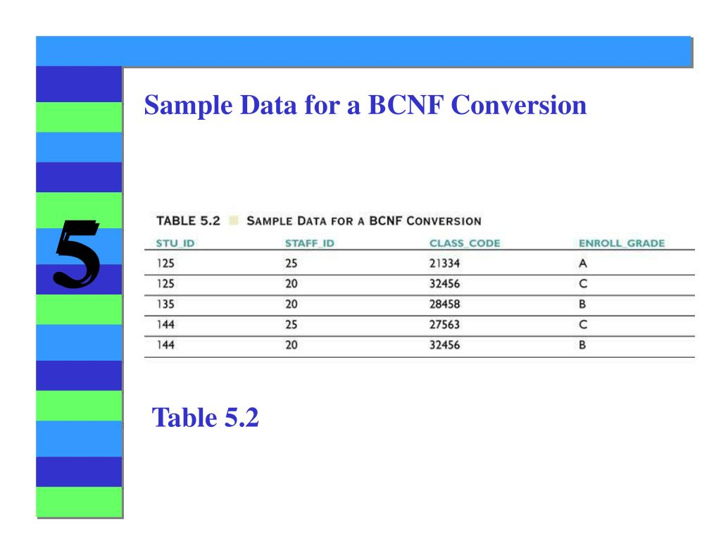 PPT - Chapter 5 Normalization of Database Tables PowerPoint