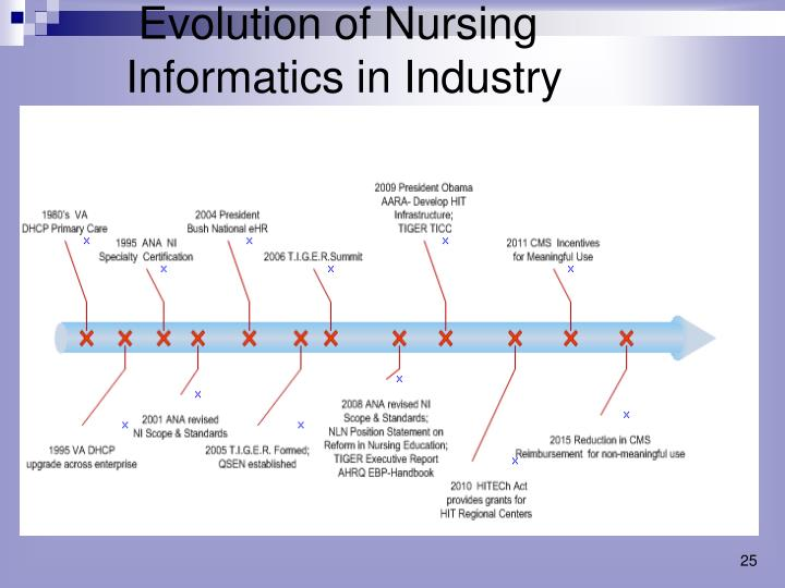 evolution of healthcare informatics Ever evolving healthcare informatics, assist the advancement of medicine and ensure patient safety explore five ways healthcare informatics help nurses when it comes to healthcare, informatics and technology can save lives, shorten wait times, and increase patient safety and satisfaction.