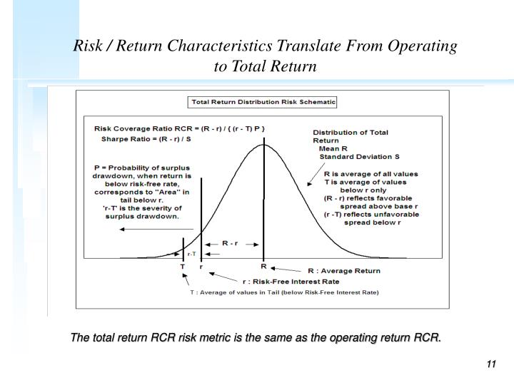 Risk / Return Characteristics Translate From Operating to Total Return