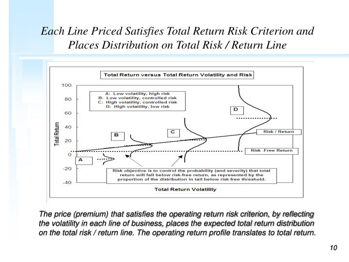Each Line Priced Satisfies Total Return Risk Criterion and Places Distribution on Total Risk / Return Line