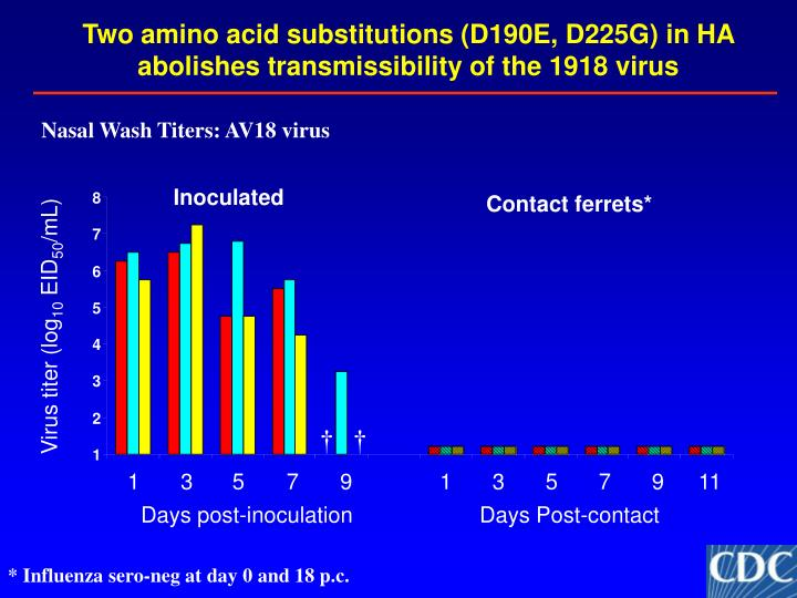 Two amino acid substitutions (D190E, D225G) in HA abolishes transmissibility of the 1918 virus