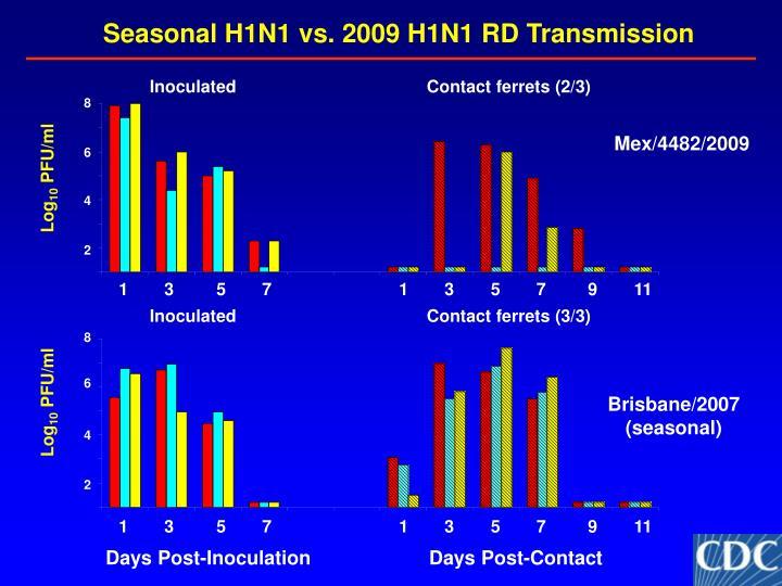 Seasonal H1N1 vs. 2009 H1N1 RD Transmission