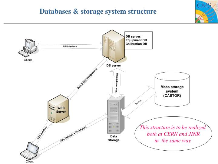 Databases & storage system structure