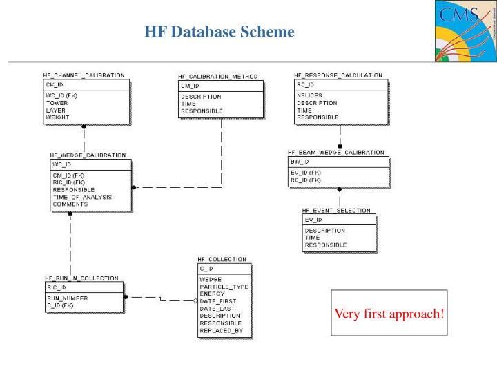 HF Database Scheme