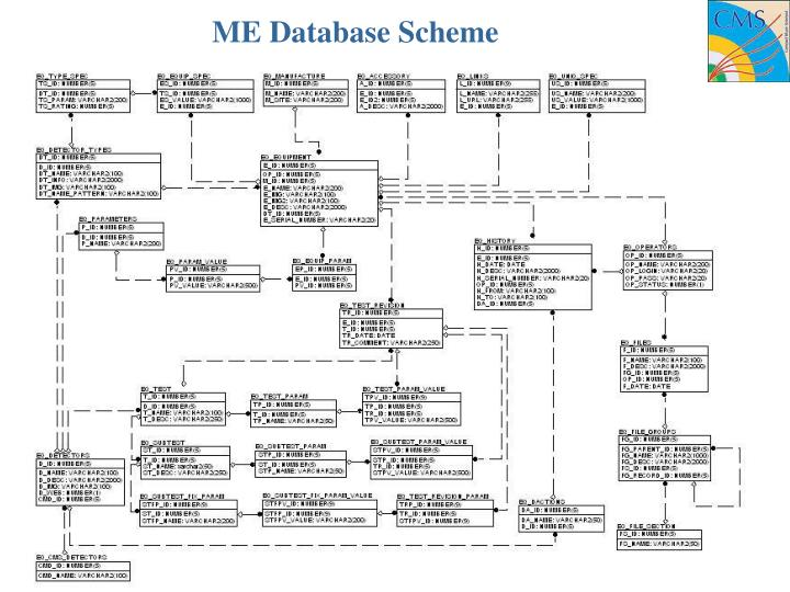 ME Database Scheme