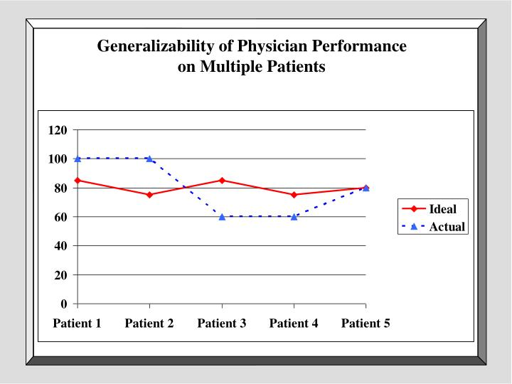 Generalizability of Physician Performance
