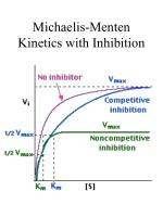 michaelis menten kinetics with inhibition