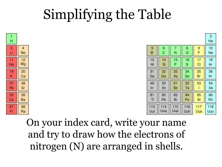 Simplifying the Table