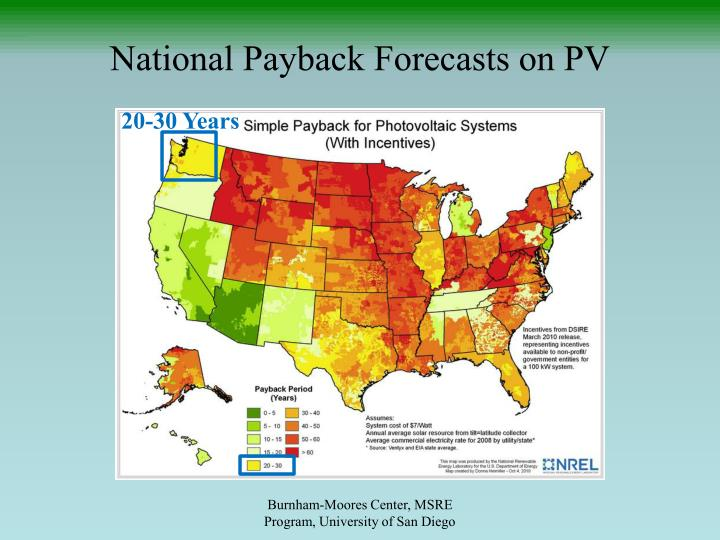 National Payback Forecasts on PV