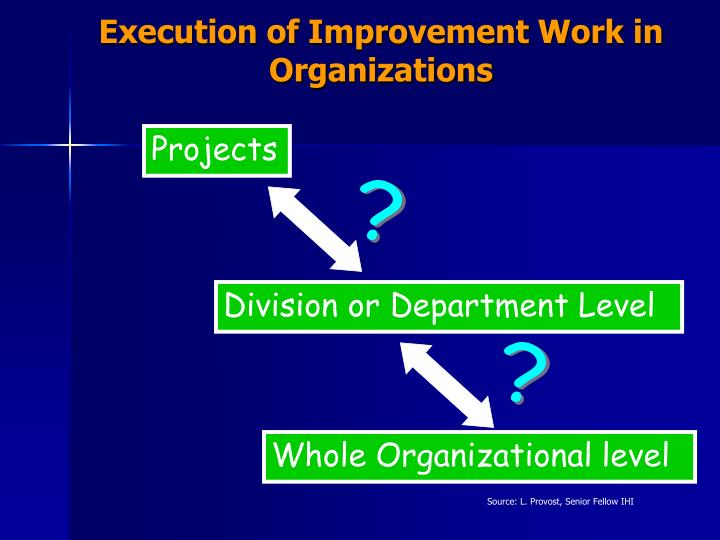 Execution of Improvement Work in Organizations