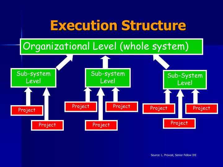 Execution Structure