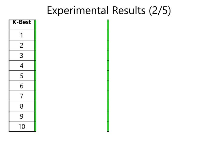Experimental Results (2/5)