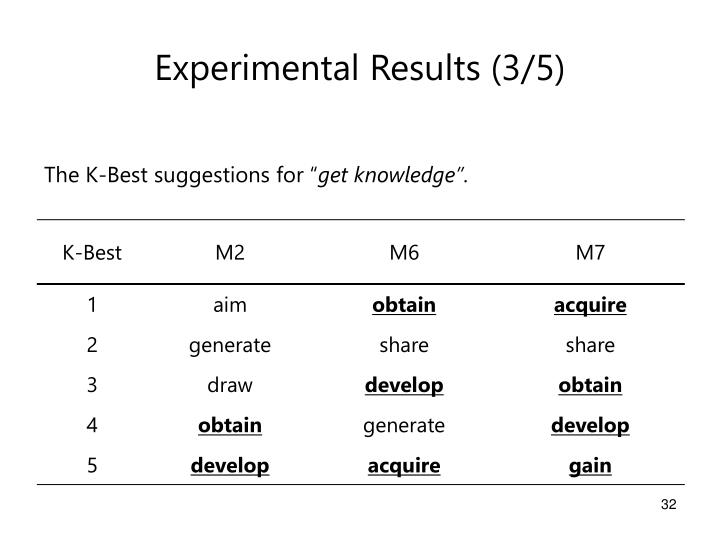 Experimental Results (3/5)