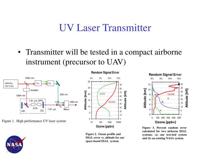 Uv laser transmitter