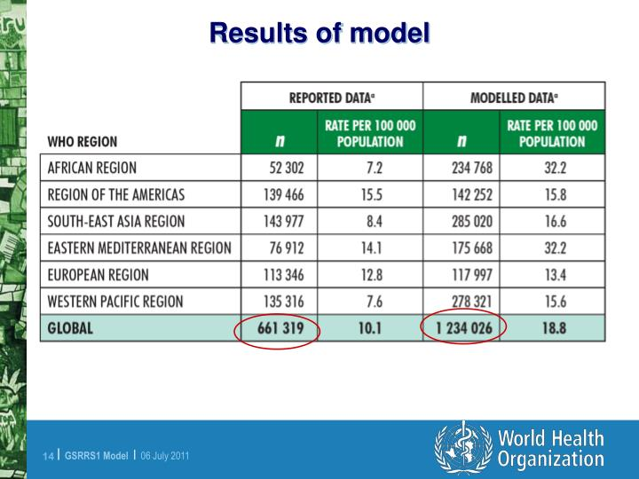 Results of model