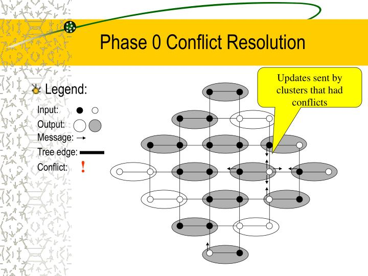 Phase 0 Conflict Resolution