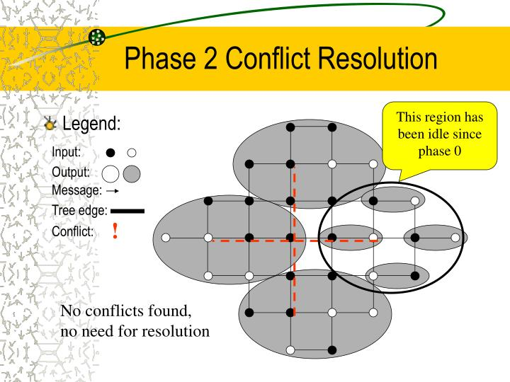 Phase 2 Conflict Resolution