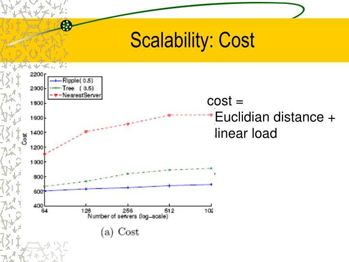 Scalability: Cost